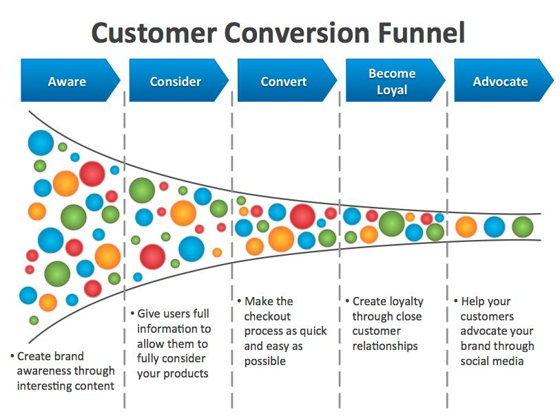 How to Ignite Your Sales Conversion Funnels to Generate More Leads —  Marketing Digi Book - Content Marketing Tips and Visual Content - Styled  Stock Photos